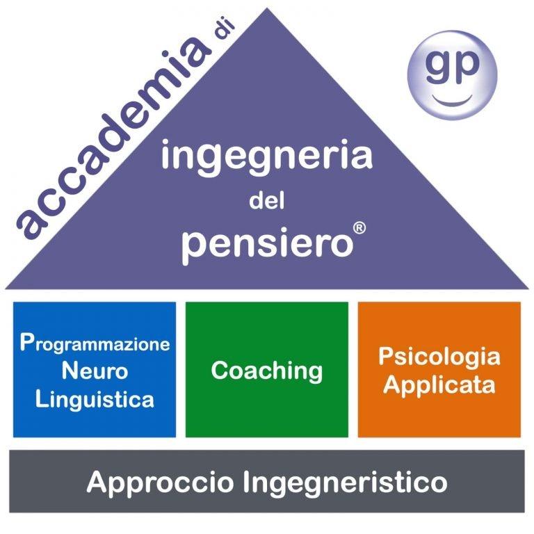 logo accademia ingegneria del pensiero